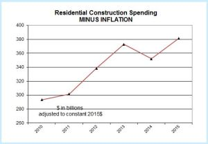 Snip Constr Spend minus inflation RES Jan11 Aug15