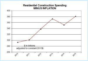 Snip Constr Spend minus inflation RES Jan11 Aug15