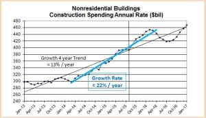 Snip Constr Spend Nonres 4yr oct15