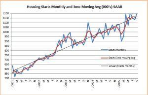Snip Housing Starts Sept 2015