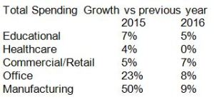 Snip Spending Growth 5 markets 2015 2016 Oct2015