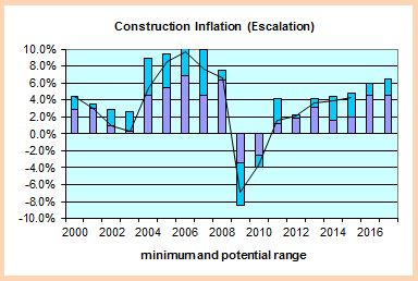 Construction Inflation 2000 - 2017 plot 1-8-16