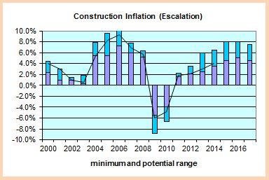 Construction Inflation 2000 - 2017 plot