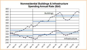 Spend Nonres Bldgs and Infra Patterns