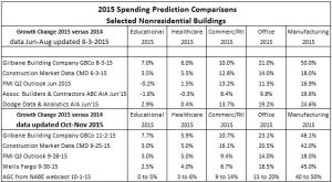 Spending Predictions MARKETS Nov2-15