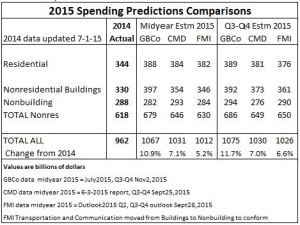 Spending Predictions TOTALS Nov2-15