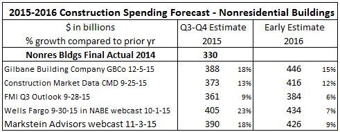 Spend Compare NONRES BLDGS 2015-2016 12-9-15 Shortened version