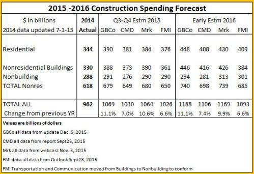 Spend Compare Totals 2015-2016 Dec 9 2015
