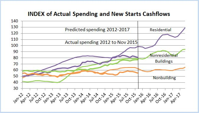 Index of Actual Spending and Starts Cash Flows 2012-2017