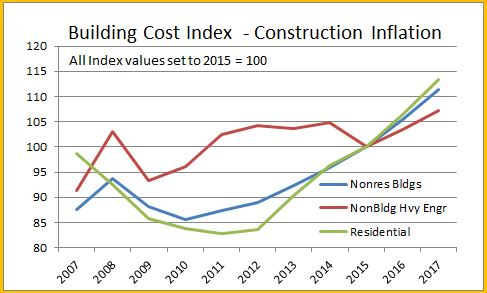 Construction Inflation Cost Index « Construction Analytics