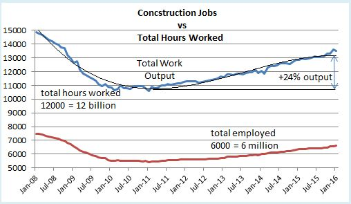 Jobs plus hours 24pct output growth