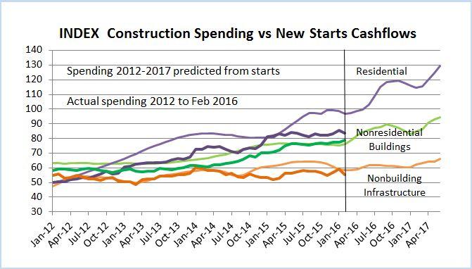 Index Spend vs Starts 2012-Feb2016