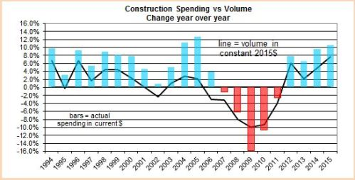 Spending vs Volume 1994-2015