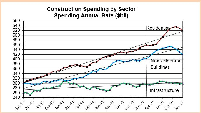 Construction Spending by Sector 2013-2016 Feb2016