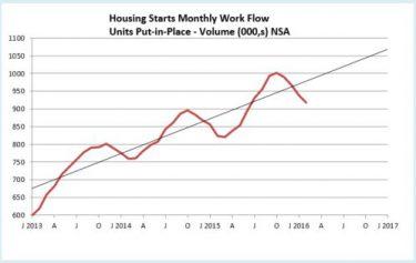 Housing Starts Workflow 4-16 NSA