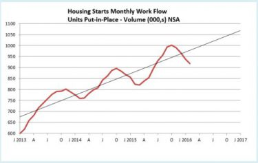 Housing Starts Workflow 4-16 NSA