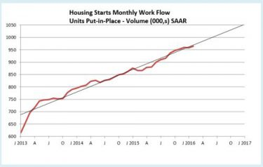 Housing Starts Workflow 4-16 SAAR