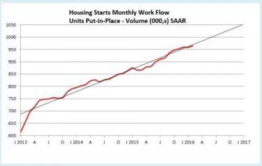 Housing Starts Workflow 4-16 SAAR