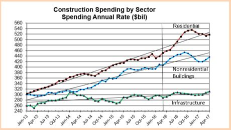 Construction Spending by Sector Jan2013-Apr2017 Mar 2016
