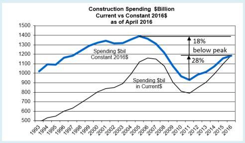 Spend current vs constant2016 plot Apr2016