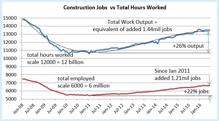 Jobs vs hrs worked Jun 2016