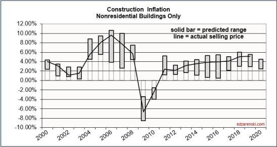 Inflation Range 2000-2020 plot 8-10-19