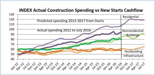 starts-vs-spending-9-7-16