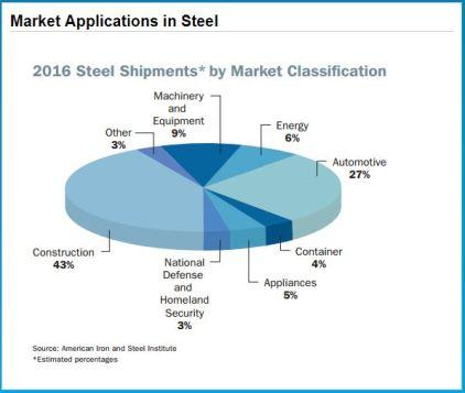Steel Use