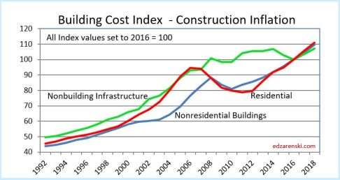 ARCHIVE – Construction Inflation Index Tables 2016 data