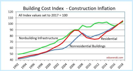 Construction cost inflation midyear report 2017 for Cost to build report