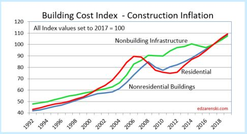 Here's the actual increase in construction costs for that