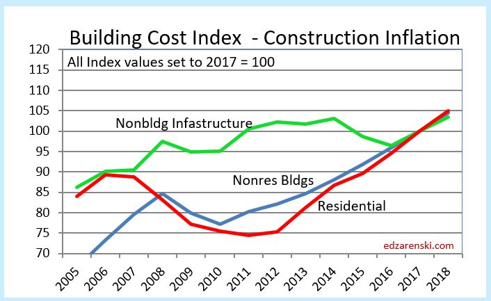 Construction cost inflation midyear report 2017 for Cost of new construction