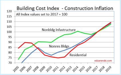 Construction Cost Inflation – Commentary 2019 « Construction Analytics