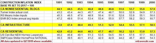 Index Table 1991 to 2000 updated 8-10-19