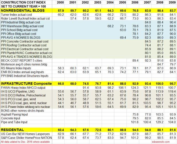 index-table-2000-to-2009-updated-2-17-17