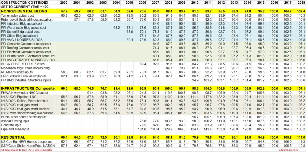 index-table-2000-to-2018-updated-2-17-17