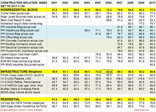Index Table 2001 to 2010 updated 2-12-18