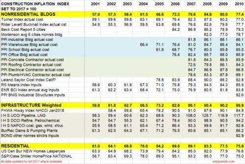 Construction Inflation Index Tables « Construction Analytics