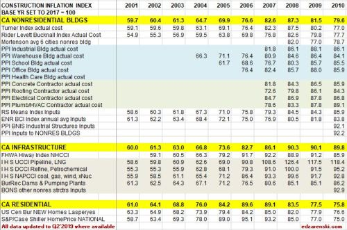 Index Table 2001 to 2010 updated 8-10-19