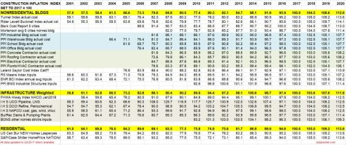 Index Table 2001 to 2020 updated 2-12-18
