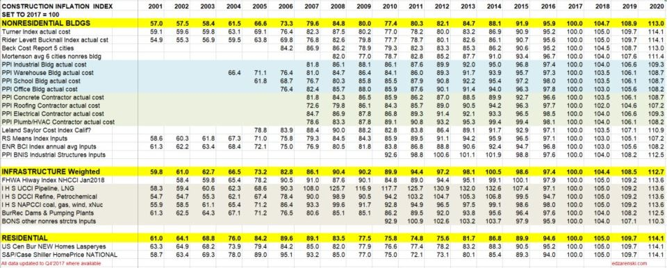 Index Table 2001 to 2020 updated 4-20-18