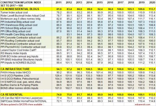Index Table 2011 to 2020 updated 2-10-19