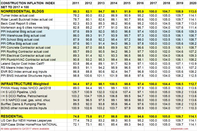 Index Table 2011 to 2020 updated 4-20-18