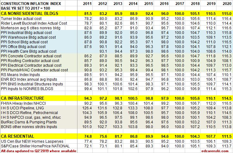 Index Table 2011 to 2020 updated 8-10-19