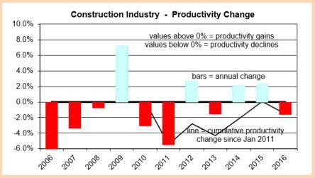 productivity-change-2006-2016-10-13-16