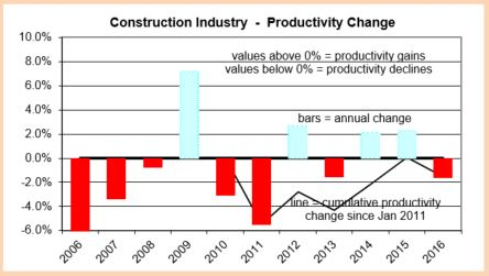 productivity-change-2006-2016-10-13-16