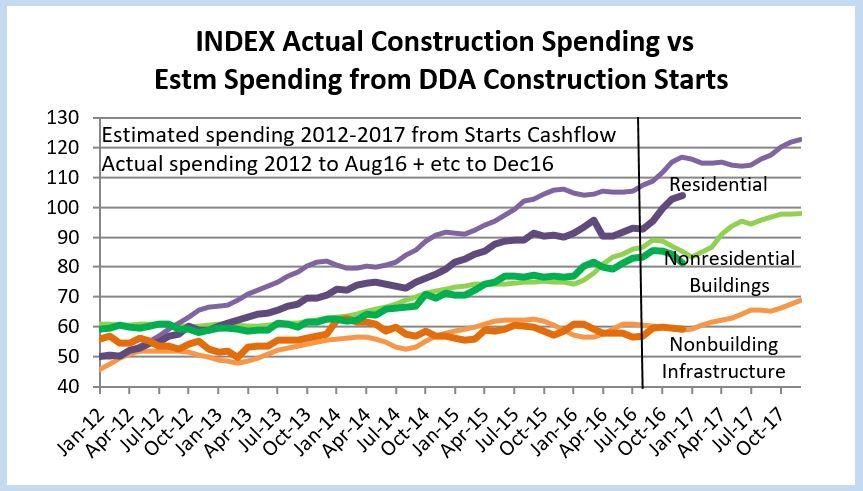 starts-vs-spending-10-19-16