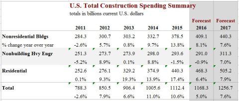 spend-table-summary-12-1-16