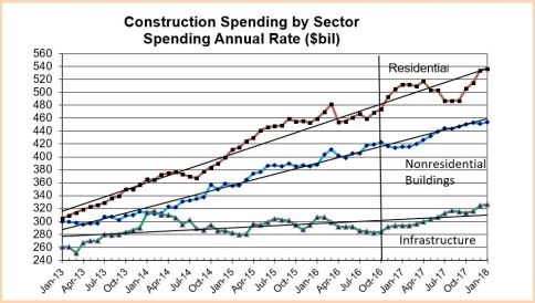 spending-by-sector-2013-2017-12-1-16