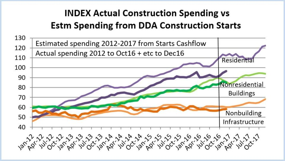 index-of-actual-spending-and-starts-cash-flows-2012-2017-as-of-oct-2016